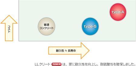 llcrete_types_hikaku